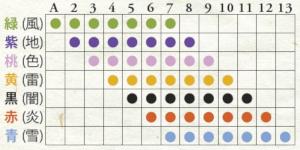 妖怪セプテット 数字とスートの分布表